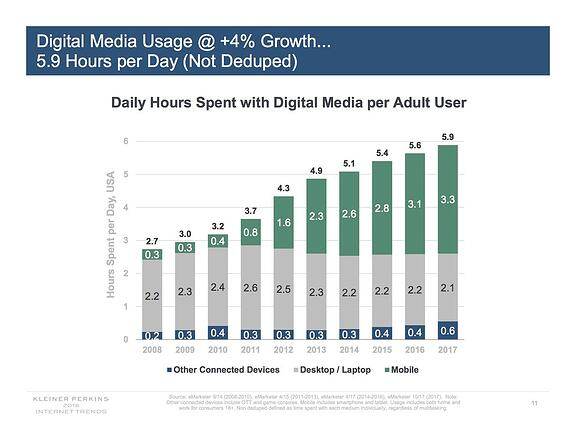 Your Quick Guide to Mary Meeker's 2018 Trends Report