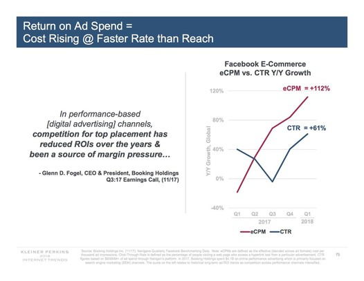 mary_meeker_fb_ad_cost_rising-526x407-1